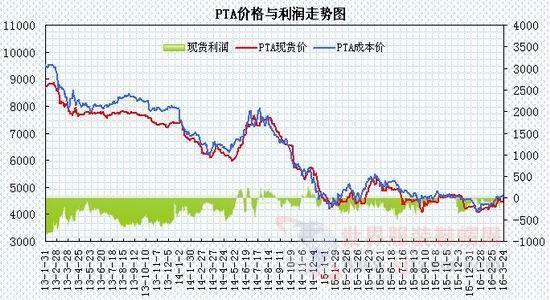 PX价格呈现探低回升走势 PTA装置检修增加