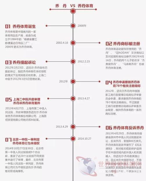 """""""飞人""""乔丹和乔丹体育之间的商标权终极PK在京展开"""