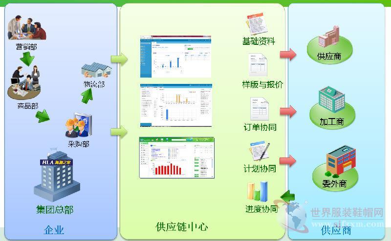达尔ERP:解密海澜之家的供应链协同管理成功之道!