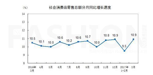 2013河北gdp增速_一季度中国经济开门红收入增速重新跑赢GDP