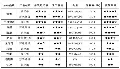2017孕妇防辐射服品牌十大排名榜