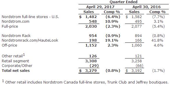 Nordstrom一季度实现双增长