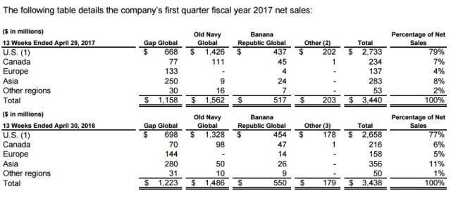 Gap在中国已落伍 却在美国市场有了新转机