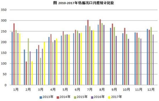 2017年上半年我国纺织品服装出口呈增长趋势