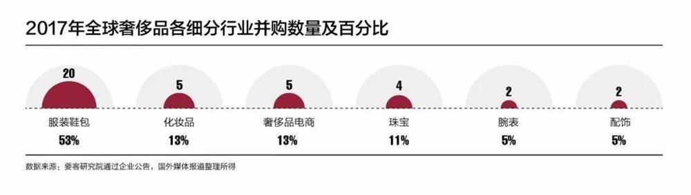 2017年奢侈品牌并购力指数汇总 中国资本爆发巨大能量