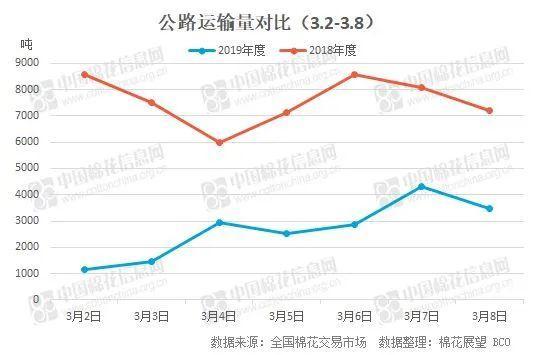 运输量小幅增加 运价涨跌不一(2020.3.2-3.8)