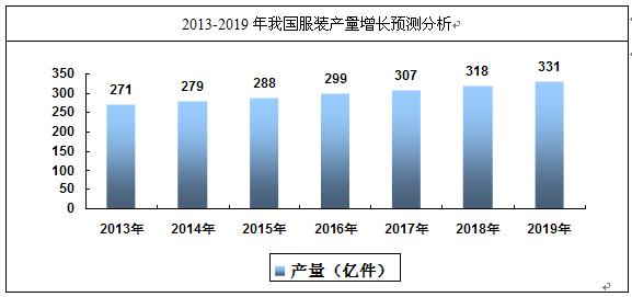 2020年中國服裝行業市場發展現狀分析