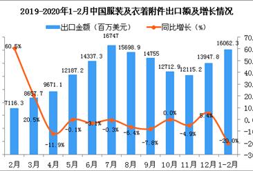 2020年1-2月中国德赢国际及衣着附件出口金额同比下降20%