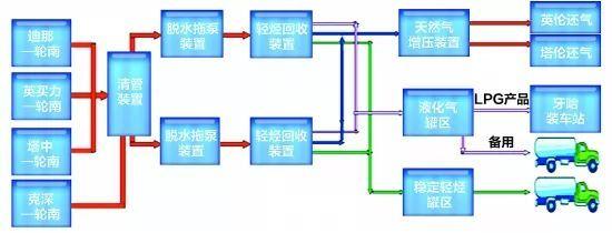 """库尔勒:9家企业抱团""""织""""出完整产业链"""