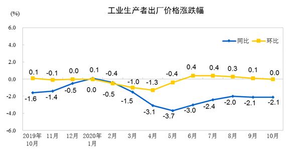 2020年10月份工业生产者出厂价格同比下降2.1%