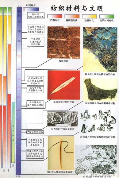 【文化】每个纺织人都应该了解的纺织历史